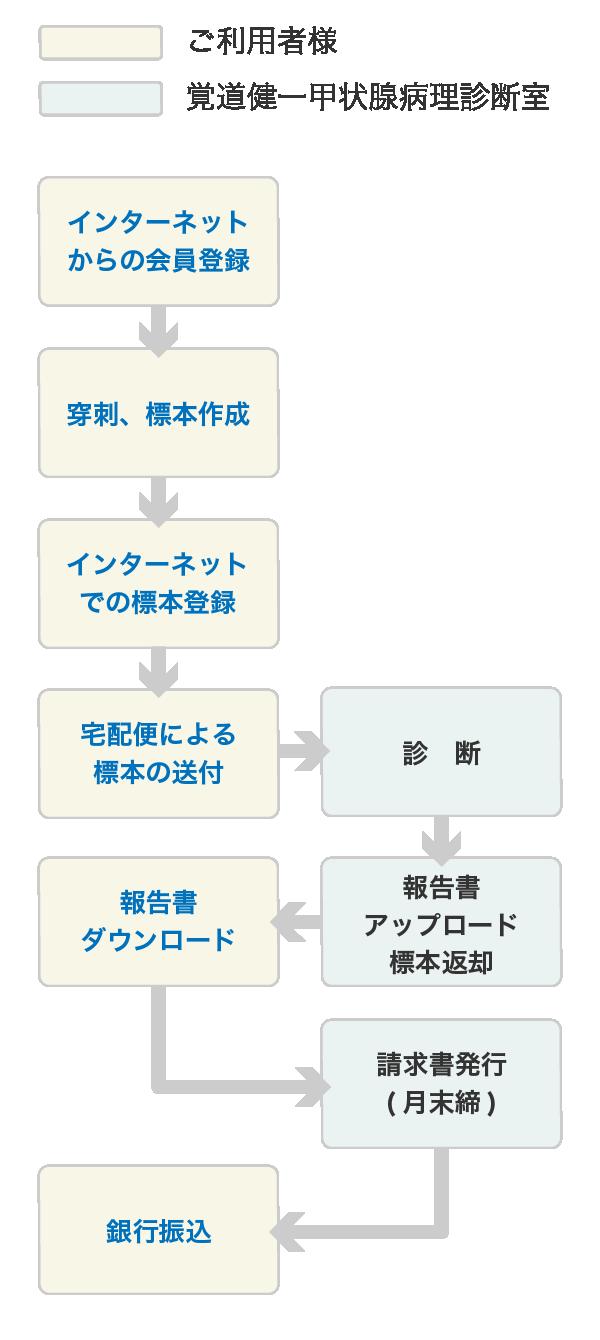 申込と利用方法フロー
