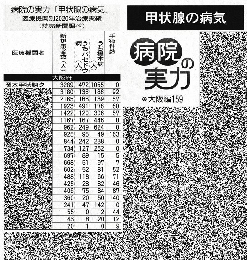 読売新聞 病院の実力 大阪編159